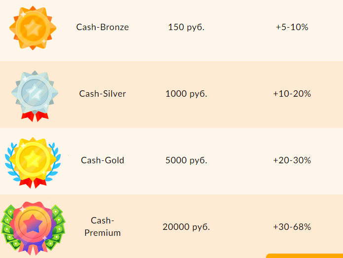 бонусная программа cash4brands